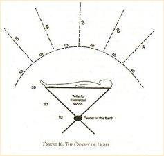 Canopy of Ligh