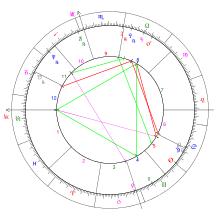 natal chart aspect lines