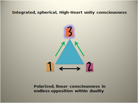 Duality to Triality Consciousness